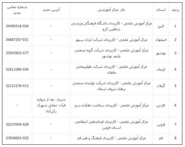 نحوه ثبت نام کاردانی فنی و دوره کاردانی حرفه ای ناپیوسته علمی - کاربردی بهمن 1399